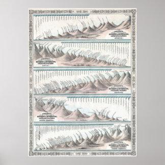 1864 de Kaart van de Bergen en van de Rivieren van Poster