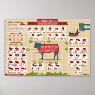 Besnoeiingen van rundvlees poster