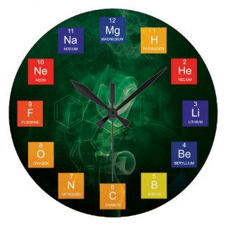 Chemische Elementen en de Periodieke Klok van de