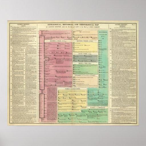 Chronologie van de Heilige Bijbelse Geschiedenis Poster