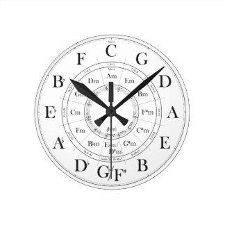 Cirkel van de muurklok van Vijfden Ronde Klok