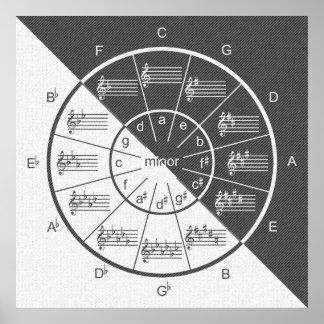 Cirkel van het Muzikale Grijze Half & Halve Denim Poster