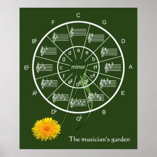 Cirkel van Vijfden in de Tuin van de Musicus Poster