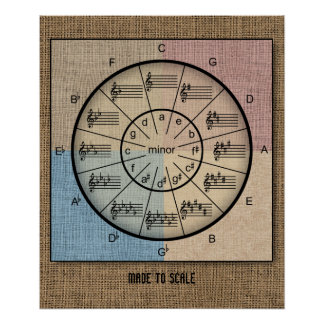 Cirkel van Vijfden in Rustieke Jute voor Musici Poster