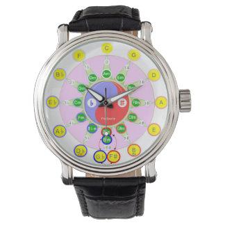 De Cirkel van de musicus van het Horloge van