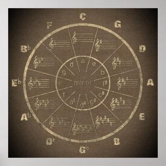 De Cirkel van de muziek van Vijfden op Casual Poster