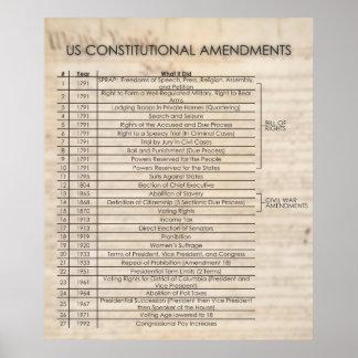 De Constitutionele BIJGEWERKTE Amendementen van de Poster