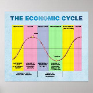 De economische Cyclus Poster