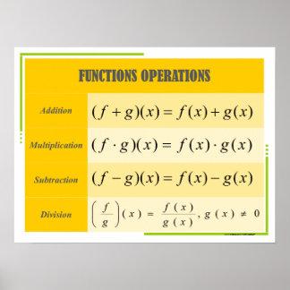 De Grafiek van het Poster van de Wiskunde van de