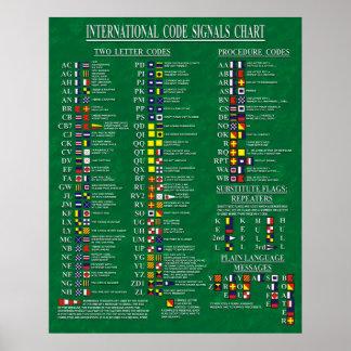 De internationale Grafiek van de Signalen van de C Poster