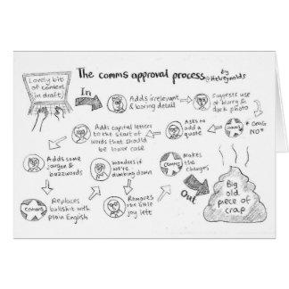 De kaart van het Proces van de Goedkeuring Comms
