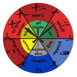 De Klok van het Orgaan van de acupunctuur