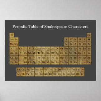 De periodieke Lijst van de Karakters van Shakespea Poster