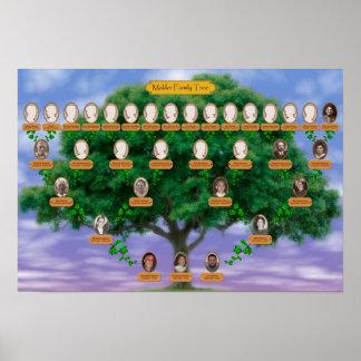 De stamboom van Makler - 19 x 13 Poster