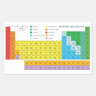 De Stickers van PeriodicTable