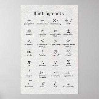 De Symbolen van de wiskunde Poster