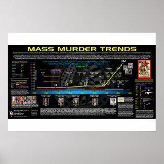 De Tendensen van de Moord van de massa - de V.S. Poster