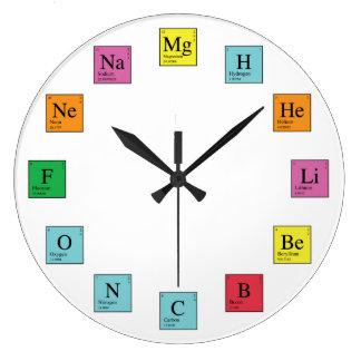De Tijd van de chemie Grote Klok