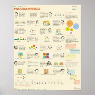 De wereld van Programmering Poster
