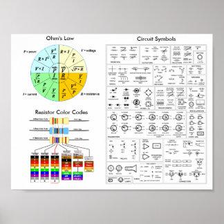 De Wet van het ohm, de Kleurencode van de Poster