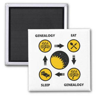 Genealogie Eet Genealogie Slaap