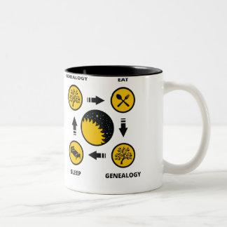Genealogie. Eet. Genealogie. Slaap Bekers