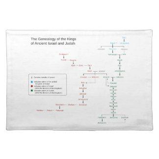 Genealogie van de Koningen van Israël en Judah Onderleggers