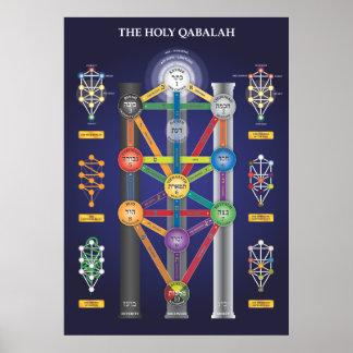 Heilige Boom Qabalah van het poster van het Leven