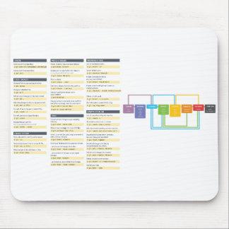 Het Bevel Cheatsheet Mousepad van Git Muismatten