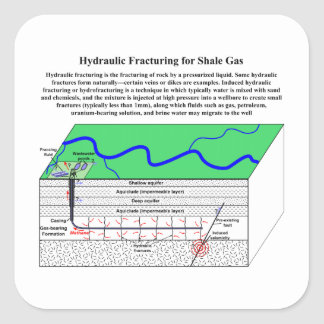 Het Diagram van Fracking Fraccing van Vierkante Sticker