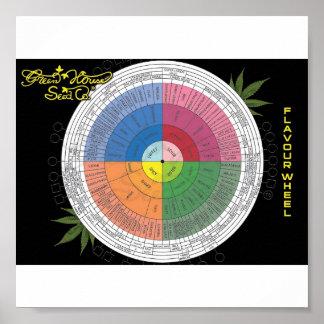 Het Wiel van het aroma Poster