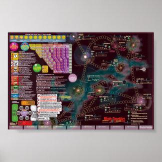 Interstellaire poster-Kaart, de 2de Hoge Grens van Poster