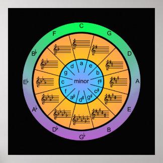 Kleurrijke Cirkel van Vijfden voor Musici Poster