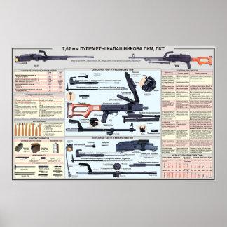 onderwijs posters - PK machinegeweer