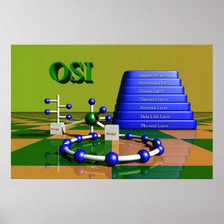 OSI Netwerk Poster