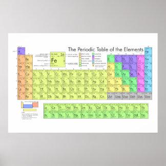 Periodieke Lijst van Elementen Poster