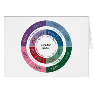 Persoonlijkheid MBTI: De cognitieve Grafiek van de Wenskaart