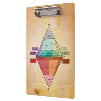 Plutonic Druk van het Perkament van het Diagram QA Klembord