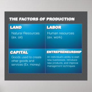 Productiefactoren Poster