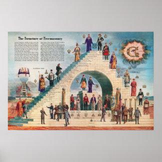 Structuur van Vrijmetselarij Poster