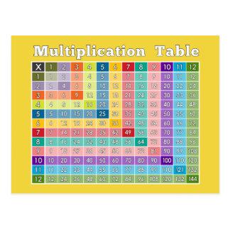 Tafel van vermenigvuldiging voor Leraren en Briefkaart