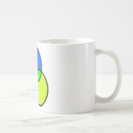 Venn diagram koffiemok