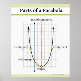 Vierkantige Functie: Delen van een Parabool Poster
