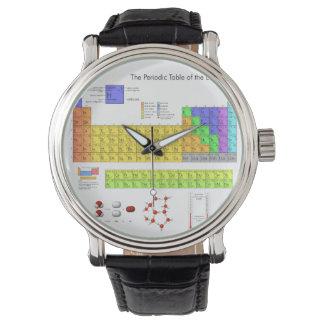 Wetenschappelijke Periodieke Lijst van de Horloge