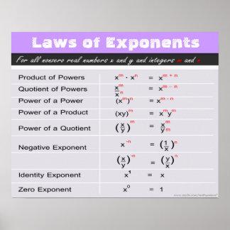 Wetten van het Poster van de Wiskunde van